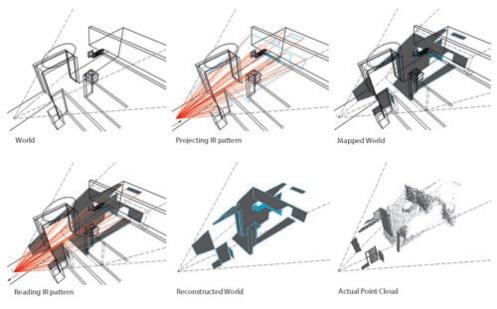 Visual perception of architecture cultural studies essay